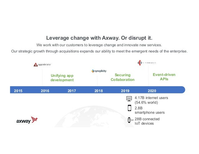 axway.com Axway drives digital transformation in every major industry.All major U.S. healthcare wholesalers and distributo...