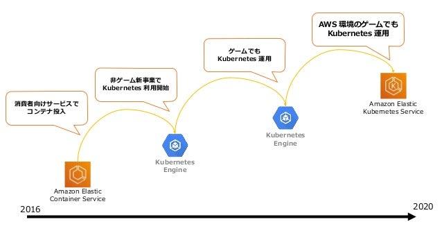 Amazon Elastic Container Service Amazon Elastic Kubernetes Service Kubernetes Engine Kubernetes Engine 消費者向けサービスで コンテナ投入 非...