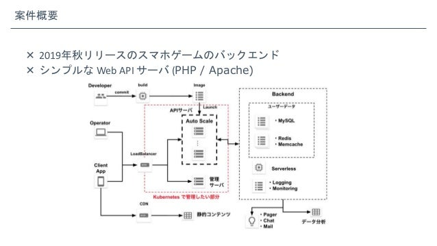 案件概要  2019年秋リリースのスマホゲームのバックエンド  シンプルな Web API サーバ (PHP / Apache)