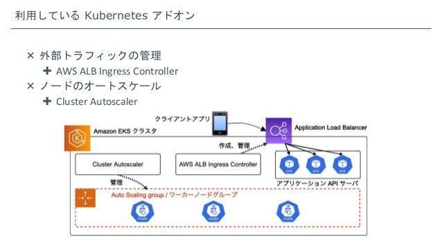 利用している Kubernetes アドオン  外部トラフィックの管理  AWS ALB Ingress Controller  ノードのオートスケール  Cluster Autoscaler