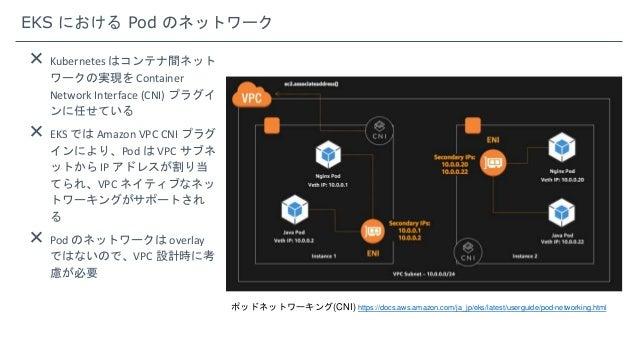 EKS における Pod のネットワーク  Kubernetes はコンテナ間ネット ワークの実現を Container Network Interface (CNI) プラグイ ンに任せている  EKS では Amazon VPC CNI...