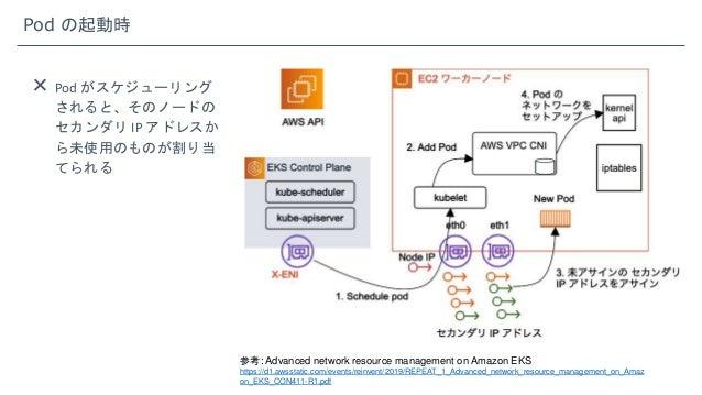 Pod の起動時  Pod がスケジューリング されると、そのノードの セカンダリ IP アドレスか ら未使用のものが割り当 てられる 参考: Advanced network resource management on Amazon EK...