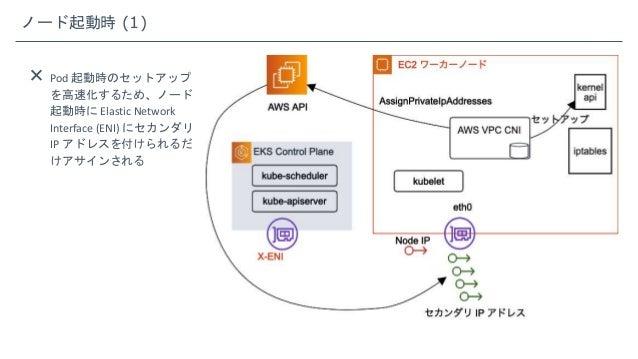 ノード起動時 (1)  Pod 起動時のセットアップ を高速化するため、ノード 起動時に Elastic Network Interface (ENI) にセカンダリ IP アドレスを付けられるだ けアサインされる