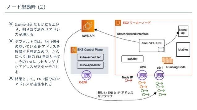 ノード起動時 (2)  DaemonSet などが立ち上が り、割り当て済み IP アドレ スが増える  デフォルトでは、ENI 1個分 の空いている IP アドレスを 確保する設定なので、さら にもう1個の ENI を割り当て 、その E...