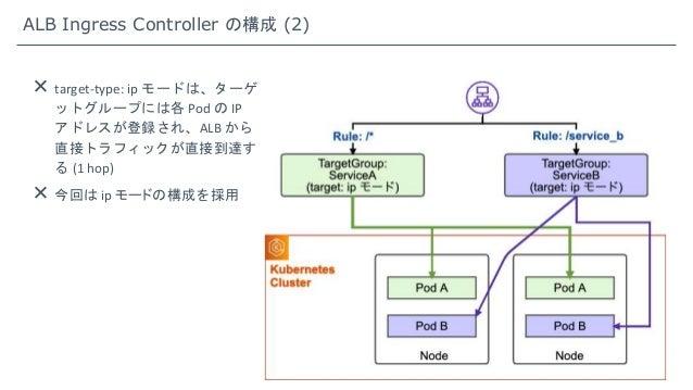 ALB Ingress Controller の構成 (2)  target-type: ip モードは、ターゲ ットグループには各 Pod の IP アドレスが登録され、ALB から 直接トラフィックが直接到達す る (1 hop)  今...