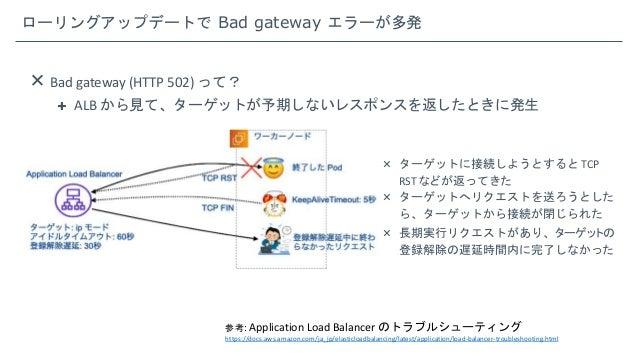 ローリングアップデートで Bad gateway エラーが多発  Bad gateway (HTTP 502) って?  ALB から見て、ターゲットが予期しないレスポンスを返したときに発生  ターゲットに接続しようとすると TCP RS...