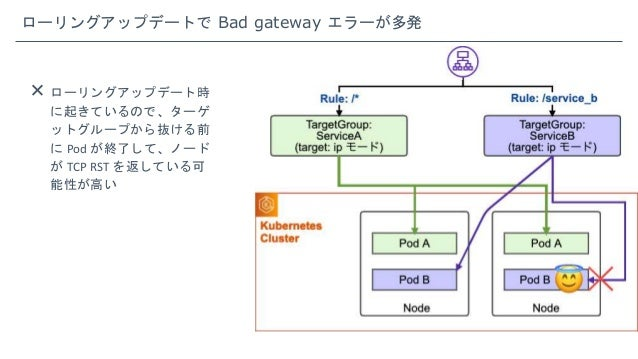 ローリングアップデートで Bad gateway エラーが多発  ローリングアップデート時 に起きているので、ターゲ ットグループから抜ける前 に Pod が終了して、ノード が TCP RST を返している可 能性が高い