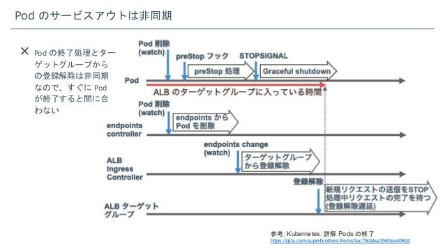 Pod のサービスアウトは非同期 参考: Kubernetes: 詳解 Pods の終了 https://qiita.com/superbrothers/items/3ac78daba3560ea406b2  Pod の終了処理とター ゲット...