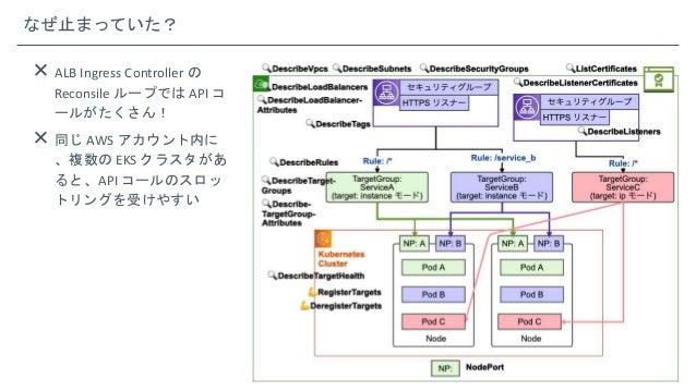 なぜ止まっていた?  ALB Ingress Controller の Reconsile ループでは API コ ールがたくさん!  同じ AWS アカウント内に 、複数の EKS クラスタがあ ると、API コールのスロッ トリングを受...