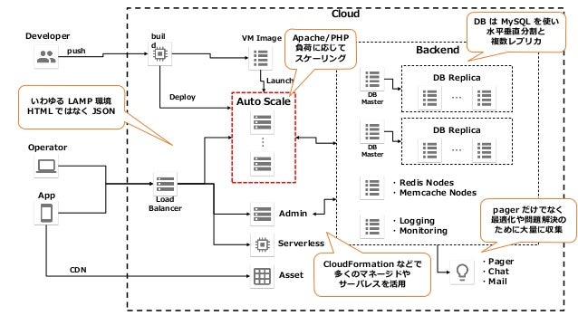 Cloud Backend DB Replica Auto Scale … push VM Image …DB Master Launch Admin Serverless Asset ・Pager ・Chat ・Mail ・Logging ・...