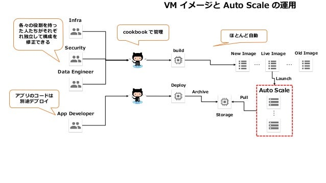 Auto Scale … Live Image Launch Security Deploy build App Developer Data Engineer New Image … Old Image … Archive Pull Stor...