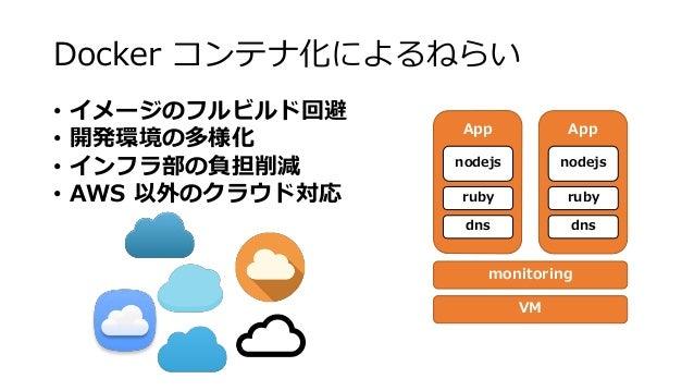 App Docker コンテナ化によるねらい • イメージのフルビルド回避 • 開発環境の多様化 • インフラ部の負担削減 • AWS 以外のクラウド対応 nodejs ruby dns App nodejs ruby dns monitori...