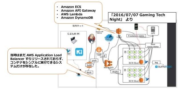 「2016/07/07 Gaming Tech Night」 より • Amazon ECS • Amazon API Gateway • AWS Lambda • Amazon DynamoDB 当時はまだ AWS Application L...