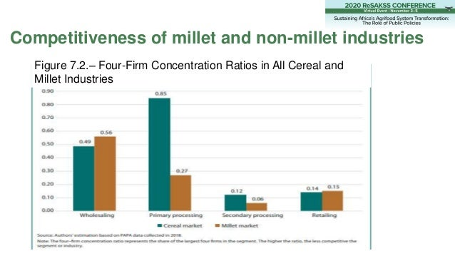 Competitiveness of millet and non-millet industries Figure 7.2.– Four-Firm Concentration Ratios in All Cereal and Millet I...