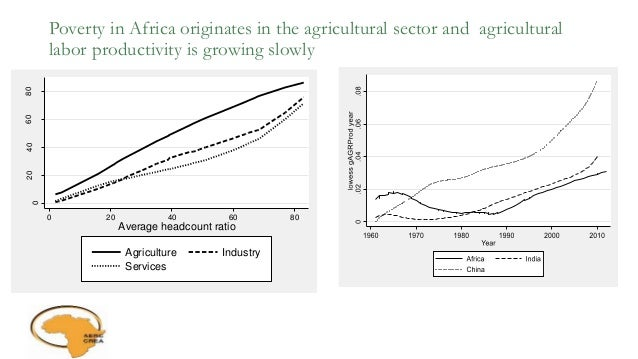 Poverty in Africa originates in the agricultural sector and agricultural labor productivity is growing slowly 0 20406080 0...