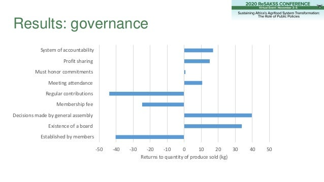 Results: governance -50 -40 -30 -20 -10 0 10 20 30 40 50 Established by members Existence of a board Decisions made by gen...