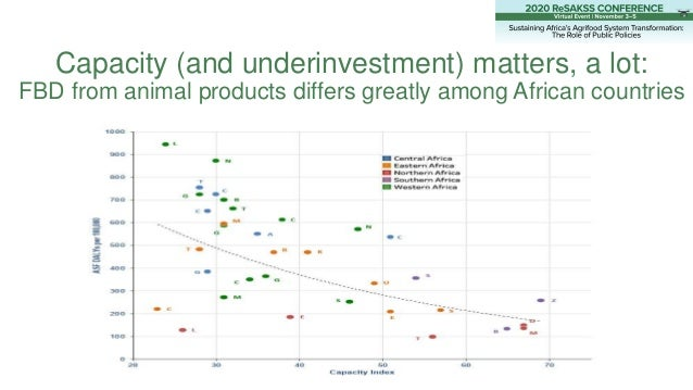 Capacity (and underinvestment) matters, a lot: FBD from animal products differs greatly among African countries