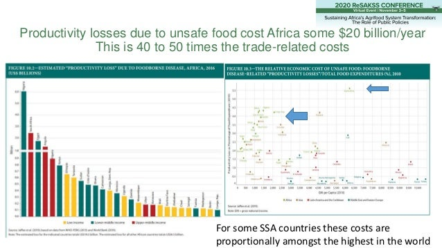 Productivity losses due to unsafe food cost Africa some $20 billion/year This is 40 to 50 times the trade-related costs Fo...