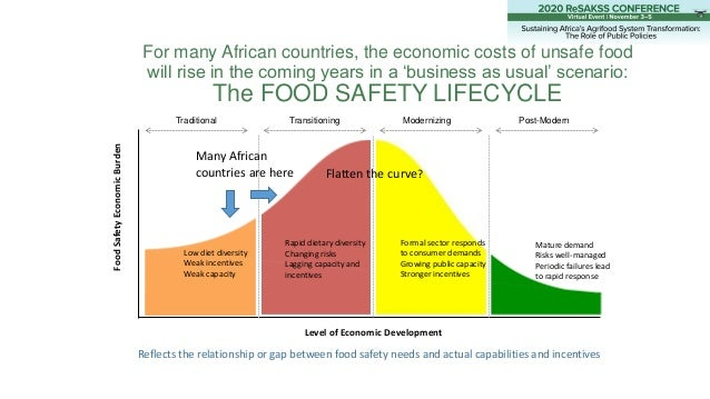 For many African countries, the economic costs of unsafe food will rise in the coming years in a 'business as usual' scena...