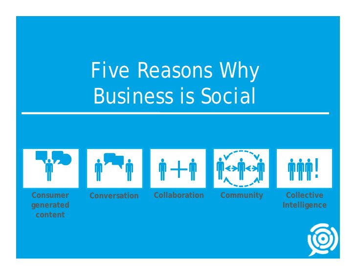 Five Reasons Why             Business is Social           !               Consumer    Conversation   Collaborat...