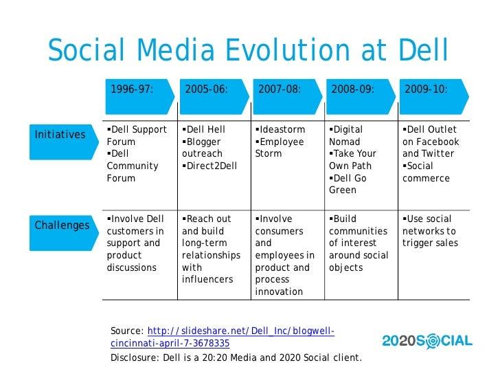 Social Media Evolution at Dell               1996-97:        2005-06:         2007-08:        2008-09:        2009-10:    ...
