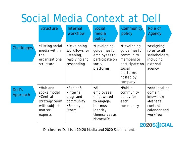 Social Media Context at Dell              Structure         Internal        Social           Community        Role of     ...
