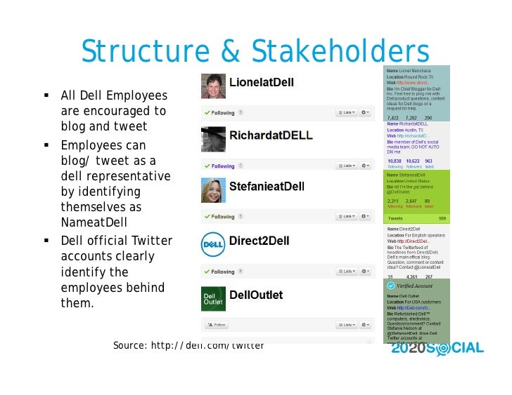 Structure & Stakeholders  All Dell Employees   are encouraged to   blog and tweet  Employees can   blog/ tweet as a   de...