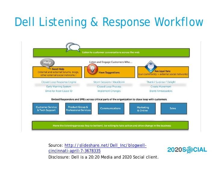 Dell Listening & Response Workflow           Source: http://slideshare.net/Dell_Inc/blogwell-       cincinnati-april-7-367...