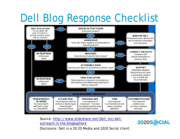 Dell Blog Response Checklist        Source: http://www.slideshare.net/Dell_Inc/dell-    outreach-in-the-blogosphere    Dis...