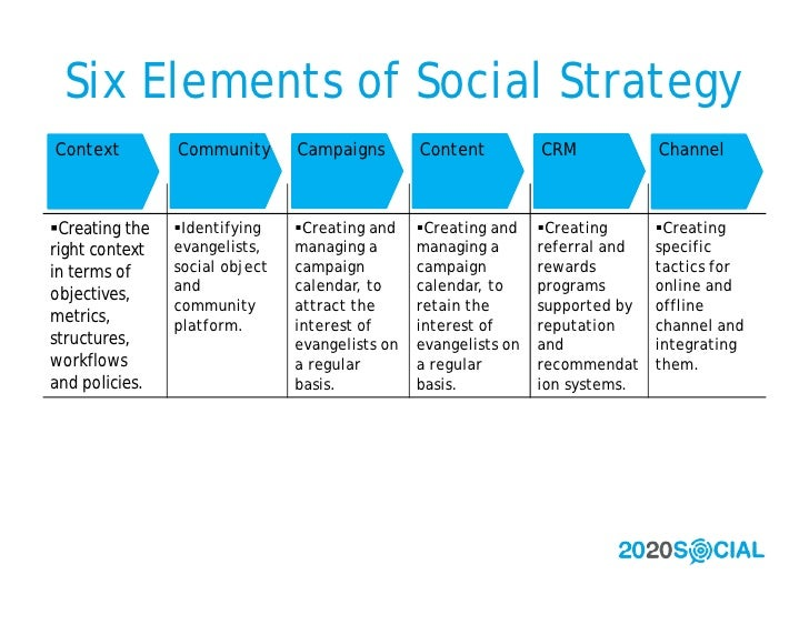 Six Elements of Social Strategy Context         Community       Campaigns        Content          CRM            Channel  ...