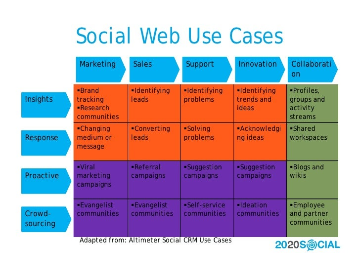 Social Web Use Cases             Marketing      Sales          Support          Innovation     Collaborati                ...