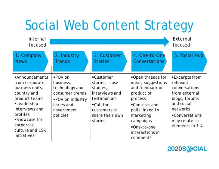 Social Web Content Strategy       Internal                                                              External       foc...