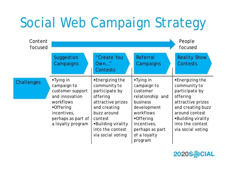 Social Web Campaign Strategy      Content                                                                  People      foc...