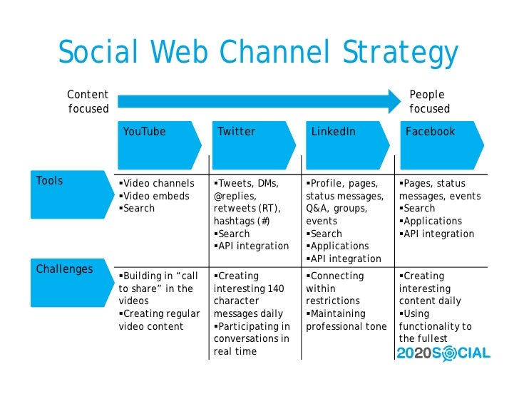 Social Web Channel Strategy         Content                                                                  People       ...