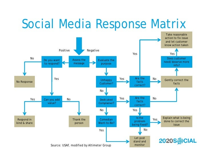 Social Media Response Matrix                                                                                              ...
