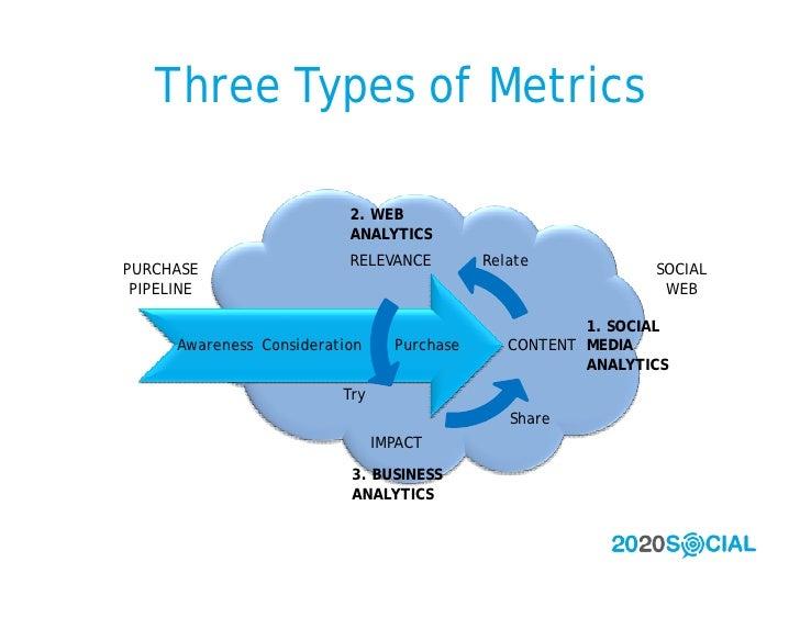 Three Types of Metrics                             2. WEB                            ANALYTICS                            ...