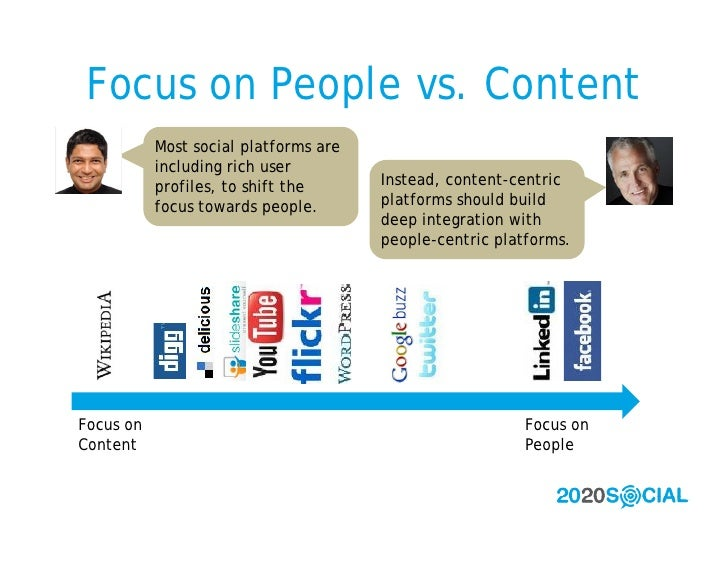 Focus on People vs. Content            Most social platforms are            including rich user            profiles, to sh...