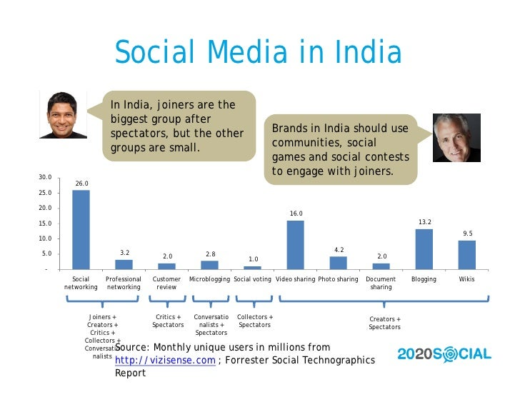 Social Media in India                      In India, joiners are the                      biggest group after             ...