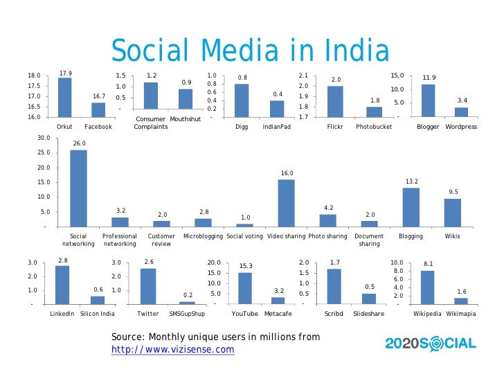 17.9                                      Social Media in India 18.0                                  1.5          1.2    ...