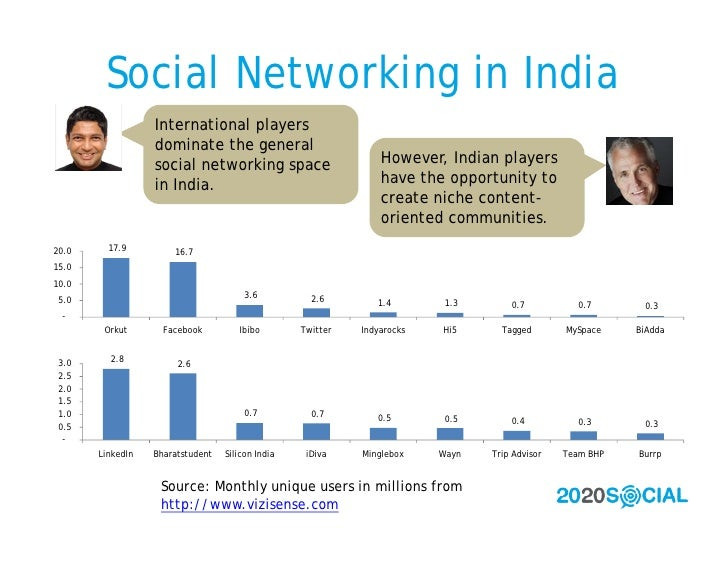 Social Networking in India                   International players                   dominate the general                 ...