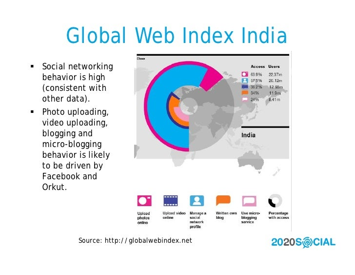 Global Web Index India  Social networking   behavior is high   (consistent with   other data).  Photo uploading,   video...