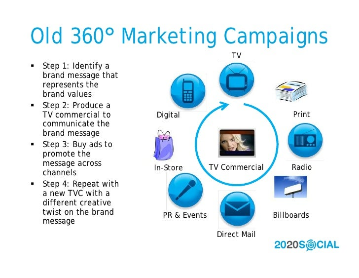 Old 360° Marketing Campaigns                                              TV  Step 1: Identify a   brand message that   r...