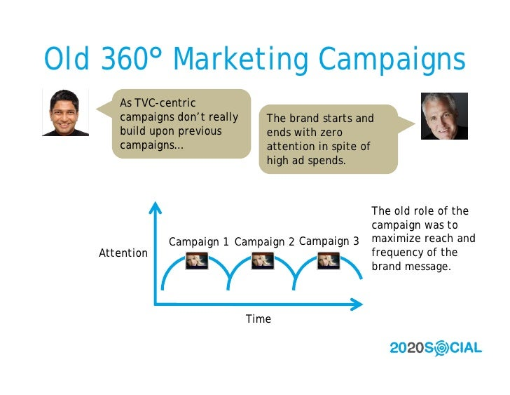 Old 360° Marketing Campaigns       As TVC-centric       campaigns don't really      The brand starts and       build upon ...