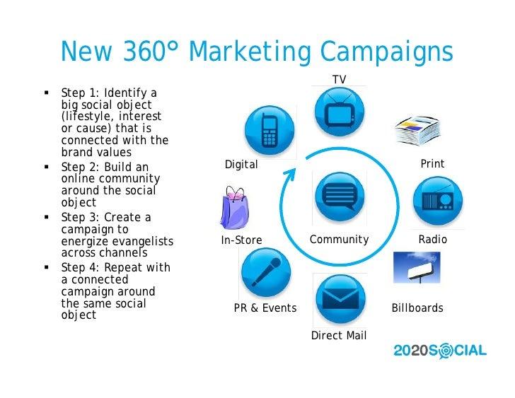 New 360° Marketing Campaigns                                              TV  Step 1: Identify a   big social object   (l...