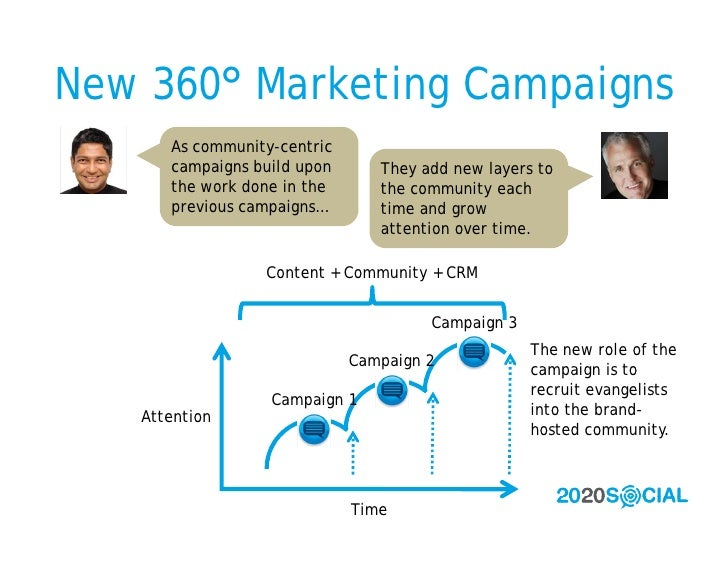 New 360° Marketing Campaigns       As community-centric       campaigns build upon      They add new layers to       the w...