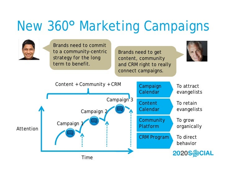 New 360° Marketing Campaigns             Brands need to commit             to a community-centric   Brands need to get    ...