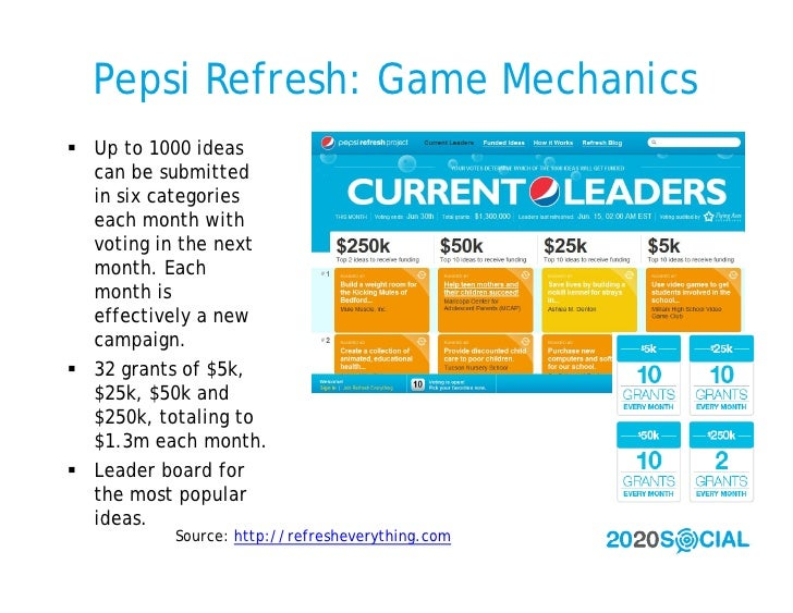 Pepsi Refresh: Game Mechanics  Up to 1000 ideas   can be submitted   in six categories   each month with   voting in the ...