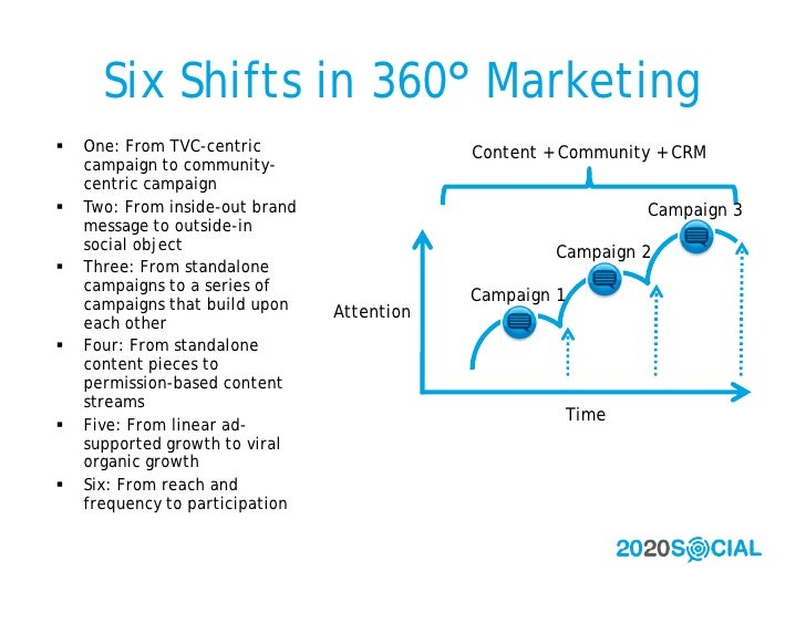 Six Shifts in 360° Marketing    One: From TVC-centric                    Content + Community + CRM     campaign to commun...