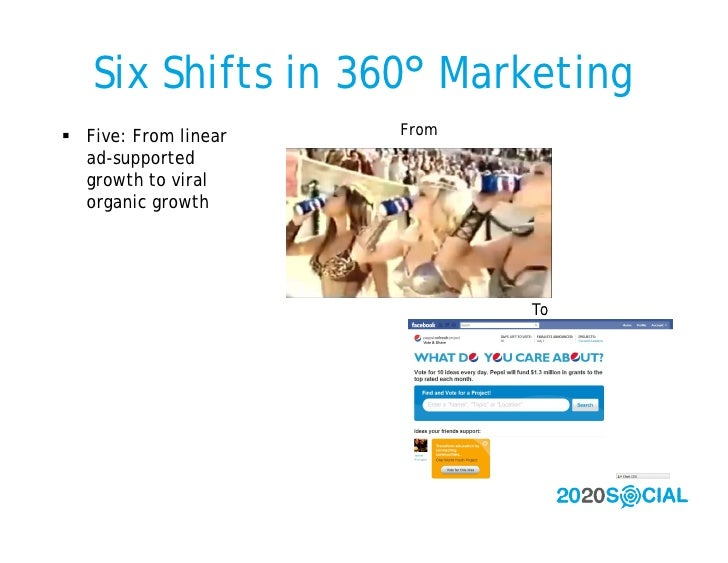 Six Shifts in 360° Marketing  Five: From linear   From   ad-supported   growth to viral   organic growth                 ...