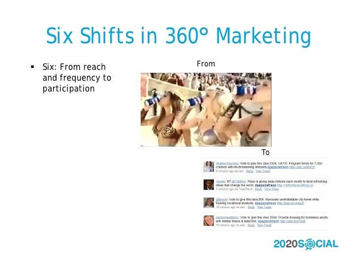 Six Shifts in 360° Marketing  Six: From reach    From   and frequency to   participation                                 ...